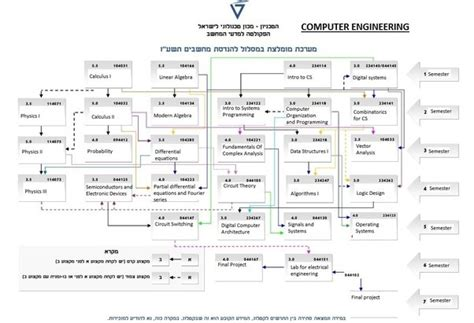 computer engineering flowchart what classes should i take to major in computer