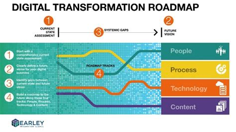 digital transformation build your organization s future for the innovation age books building a digital transformation roadmap