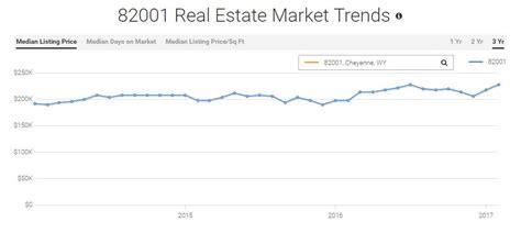 housing market trends by zip code housing market trends by zip code 28 images home appreciation rates by zip code