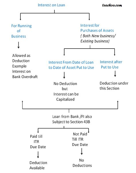section 36 1 ii section 36 1 other deductions amendments amendment