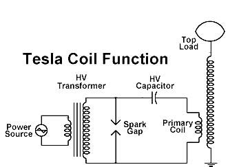 Purpose Of A Tesla Coil Tesla Coil Function Pictures Of Infinity