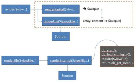 yii set layout in controller yii框架页面渲染 学步园