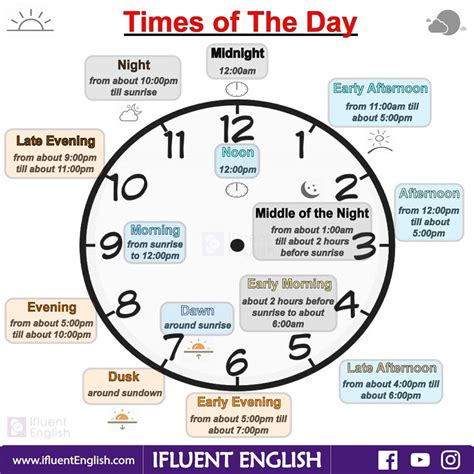 of the day times of the day in