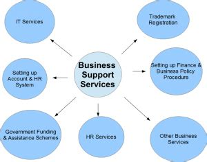 business support service mal management