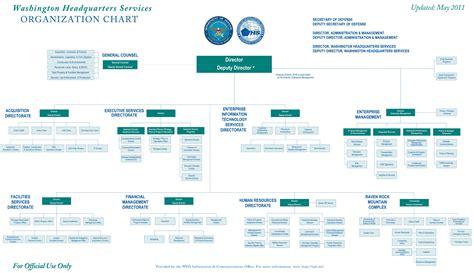 Complex Organization Paso Evolist Co Complex Organizational Chart Template