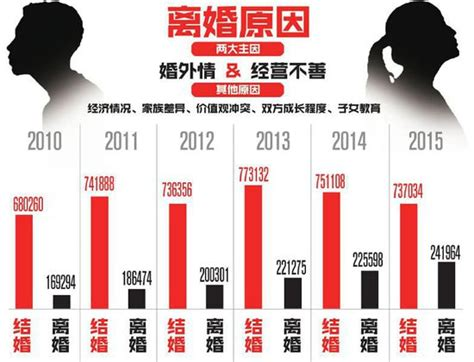 divorce rate 2016 sichuan tops china s divorce rate list for sixth year
