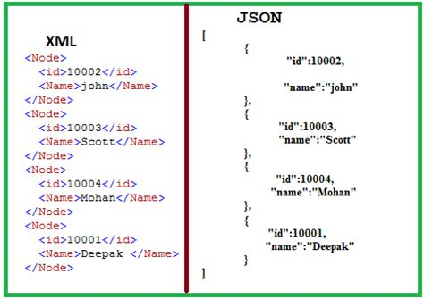 format json how to get json format through sql server sql tutorial