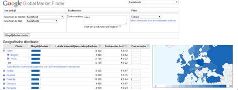 Global Finder Hoe U Met Uw Webshop De Grens Gaat