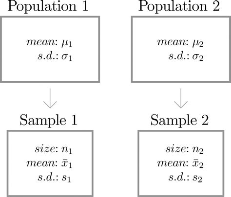 Opulous Meaning Comparison Of Two Population Means Large Independent Sles