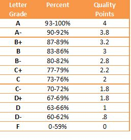 letter grade percentages home access center akron schools 1367
