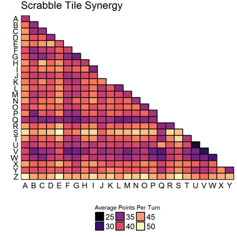 ten point draws in scrabble learning scrabble strategy from robots using r revolutions