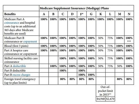 supplement g plan new jersey companies for medicare supplement plan g