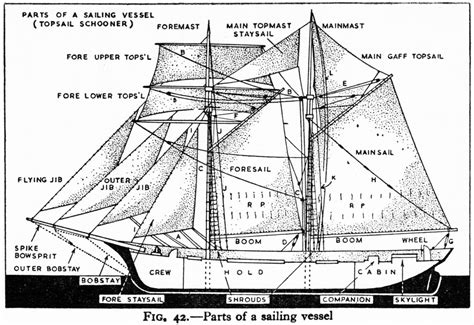 sailing by the diagram sailing ships with diagram
