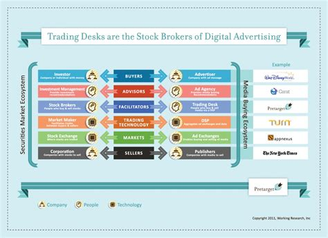 trade desk stock price trading desks are the stock brokers of digital advertising