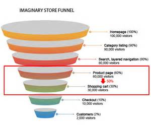 how to unleash the power of micro conversions jeremysaid