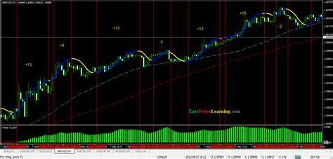 Forex super scalper indicator download   mamertepe?s diary
