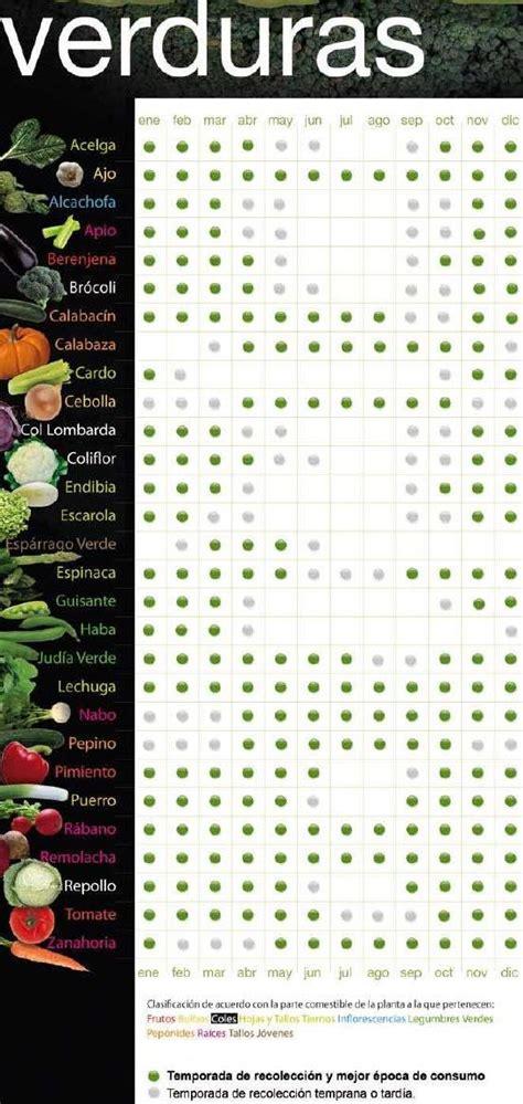 Calendario Temporada Calendario De Verduras Y Hortalizas De Temporada En Espa 241 A