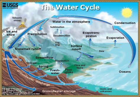 a diagram of the water cycle usgs water cycle diagram precipitation education