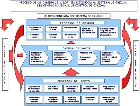 cadenas de valor peru sistema de gesti 243 n de calidad instituto nacional de salud