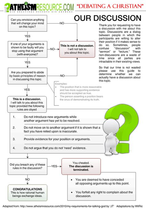 debate flow template flowchart with for debating religious