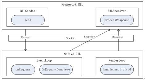 design framework in java android phone phone design framework introduction in