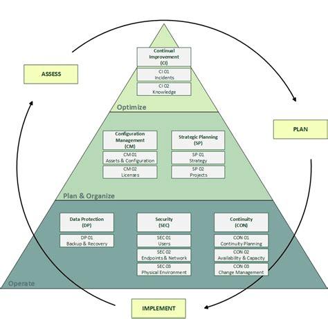 related keywords suggestions for it governance framework