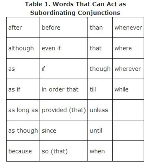 Conjunction Table by Defining Conjunctions