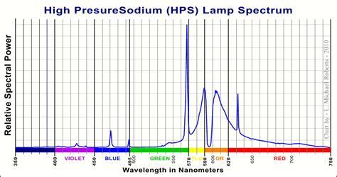 Mercury L Spectrum by File High Pressure Sodium L Spectrum Jpg Wikimedia