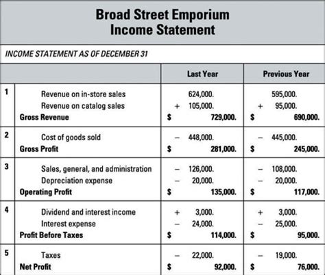 income statement sections how to put together an income statement dummies