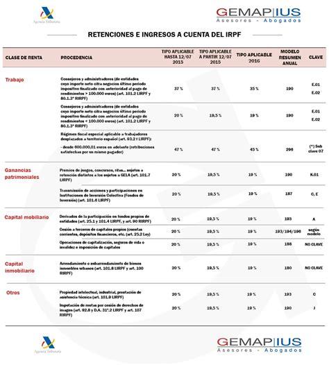 retenciones e ingresos a cuenta del irpf modificaci 243 n de los tipos de retenci 243 n del irpf 2016 tu