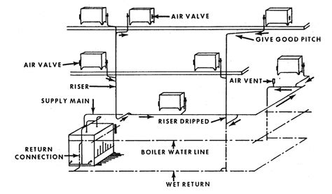 One Pipe System In Plumbing by Our Indispensable Guide For Cooling Your Overheated