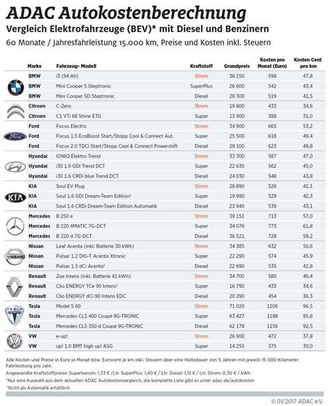 Unterhaltskosten Motorrad by Autokosten Plug In Hybridautos Haben Laut Adac Die Nase