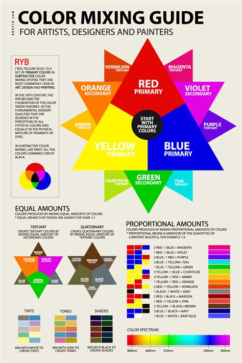 ryb color mixer guide with chart poster graf1x