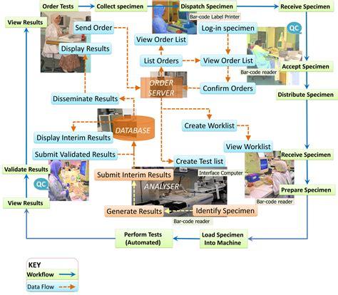 laboratory workflow laboratory information system lis health care service