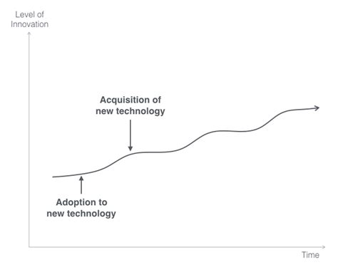 adoption and disruption rates risks and responses modern applications of social work books at the of digitisation managementux