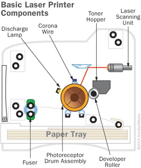 basics of diode lasers the basics drum how laser printers work howstuffworks
