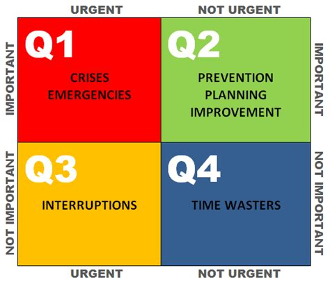 important urgent matrix template time management and planning project management for new