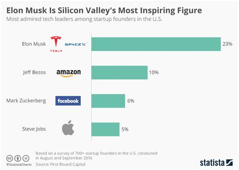 Tesla S Stats Chart Elon Musk Is Silicon Valley S Most Inspiring Figure