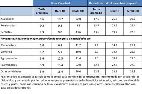 nueva tabla isr honduras tabla impuesto sobre la renta 2016 honduras colombia