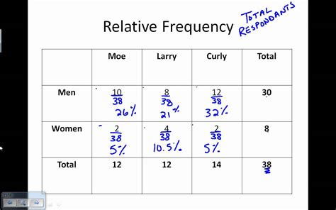 two way relative frequency table worksheet mmosguides