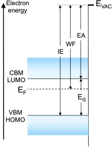 fermi level diagram fermi level work function and vacuum level materials