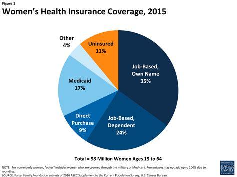 health insurance s health insurance coverage the henry j kaiser family foundation