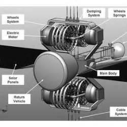 ladder faculty  aerospace engineering