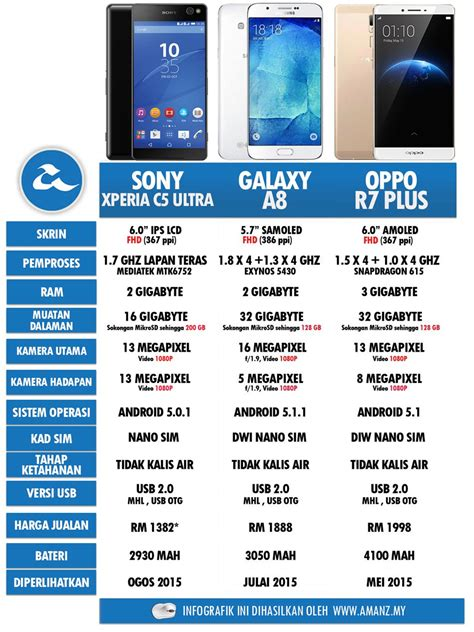Harga Samsung A8 Feb 2018 perbandingan phablet sony xperia c5 ultra samsung galaxy
