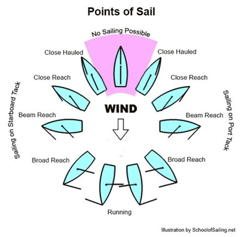 boat movement terms basic intro parts of boat points of sail moxie epoxy