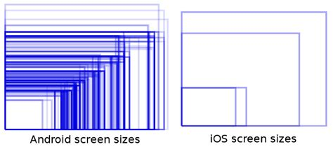 android screen sizes android or ios bitten apple and green robot more twisted grounds for comparison than