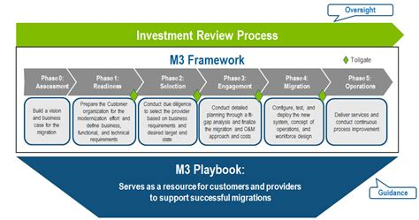 process playbook template introduction to modernization and migration management