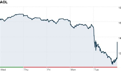 aol stock history chart aol shares plummet to record low as sales decline aug 9