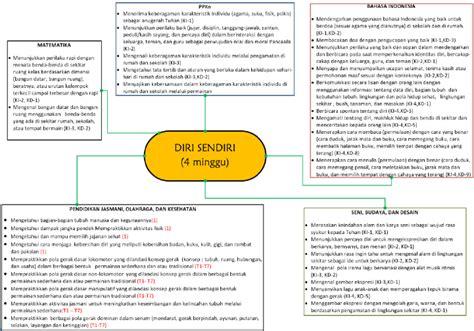 rancangan pembelajaran tematik kurikulum  ktsp smart