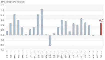 ipc enero 2016 chile tasa de inflaci 243 n chile ipc 2017 rankia